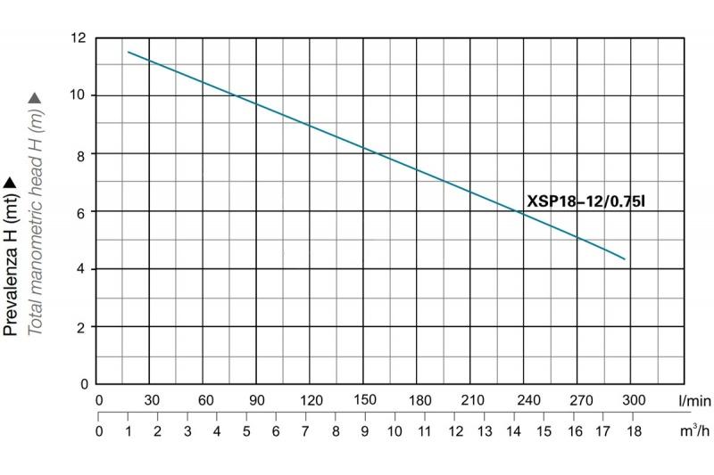 Diagramma Portata prevalenza